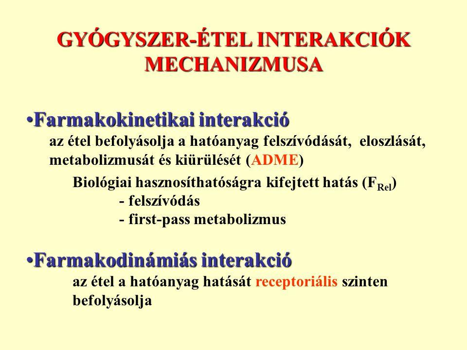 GYÓGYSZER-ÉTEL INTERAKCIÓK MECHANIZMUSA