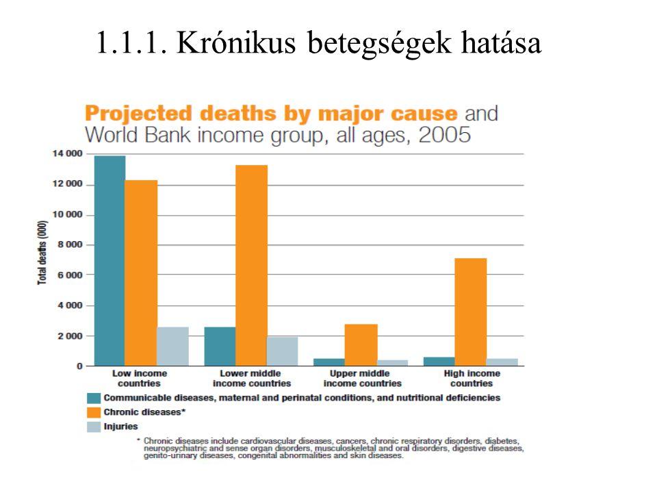 1.1.1. Krónikus betegségek hatása