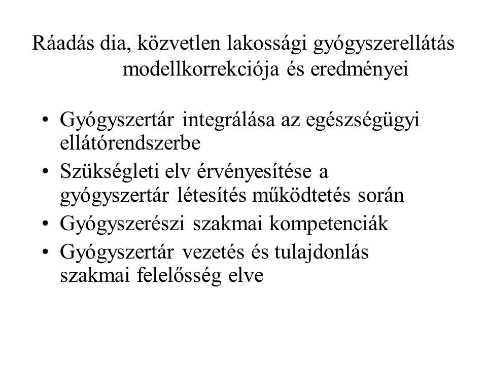 Ráadás dia, közvetlen lakossági gyógyszerellátás modellkorrekciója és eredményei