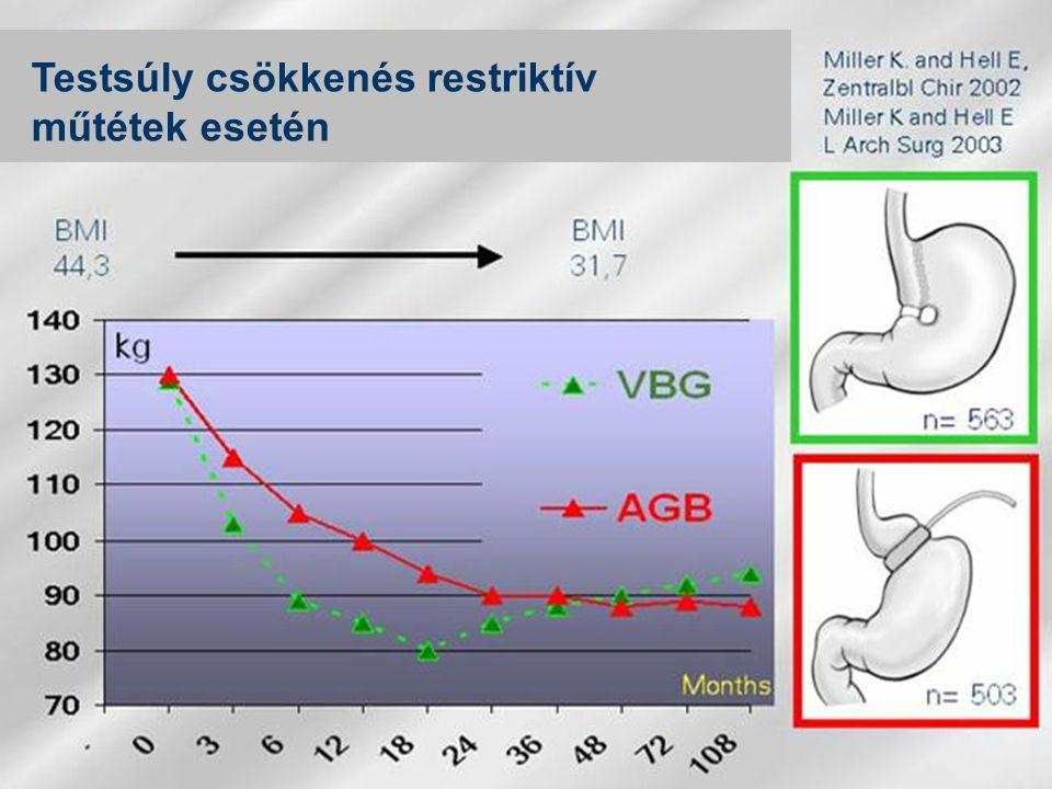 Testsúly csökkenés restriktív műtétek esetén