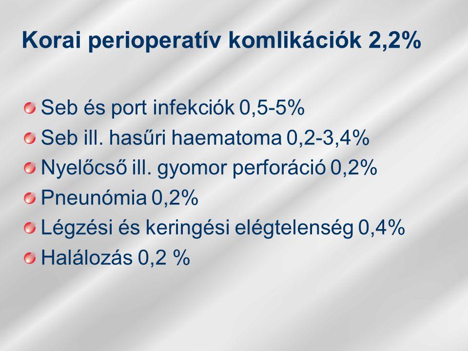 Korai perioperatív komlikációk 2,2%