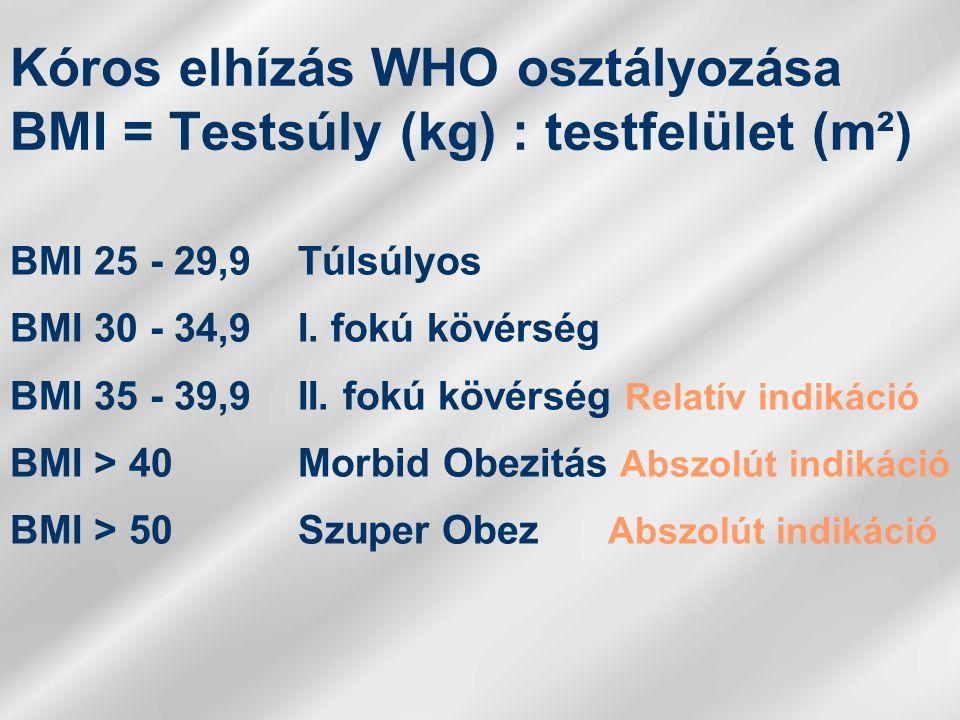 Kóros elhízás WHO osztályozása BMI = Testsúly (kg) : testfelület (m²)