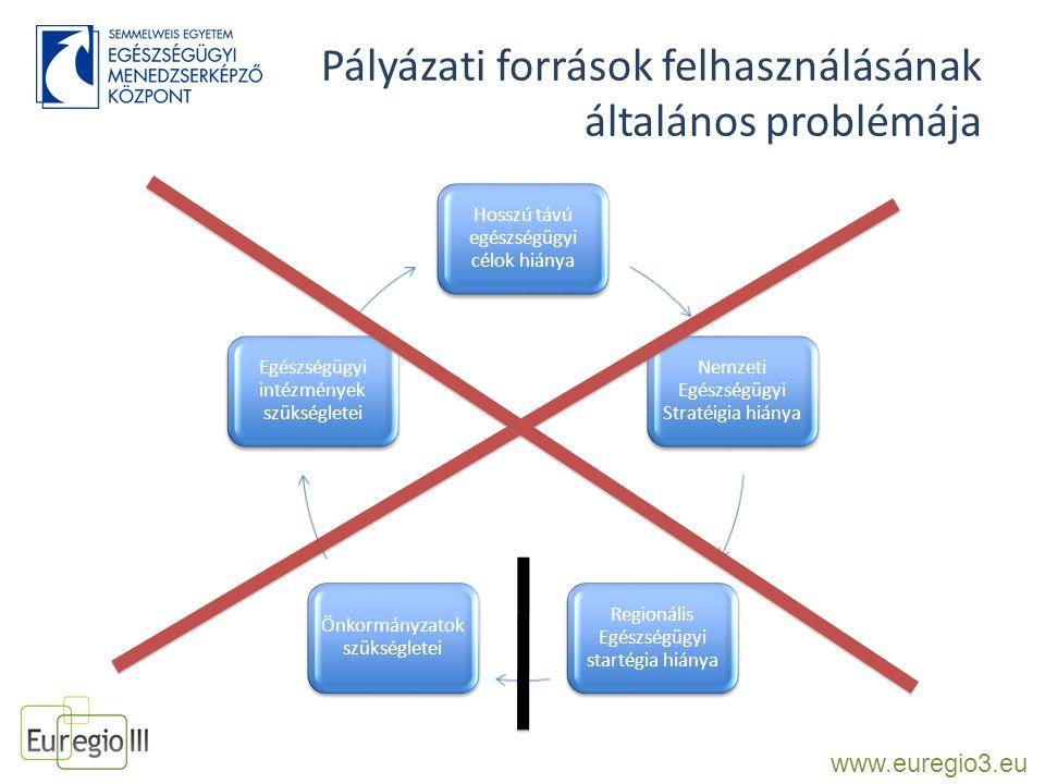 Pályázati források felhasználásának általános problémája