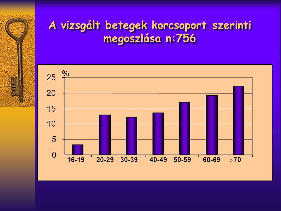 A vizsgált betegek korcsoport szerinti megoszlása n:756