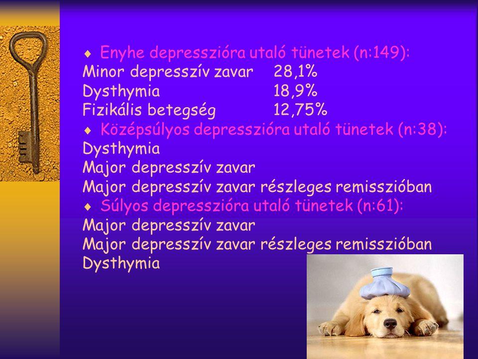 Enyhe depresszióra utaló tünetek (n:149):