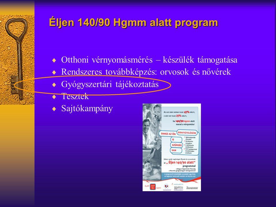 Éljen 140/90 Hgmm alatt program