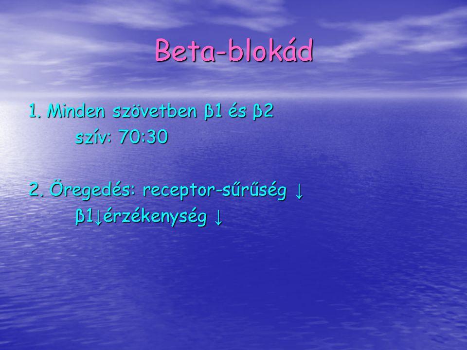 Beta-blokád 1. Minden szövetben β1 és β2 szív: 70:30