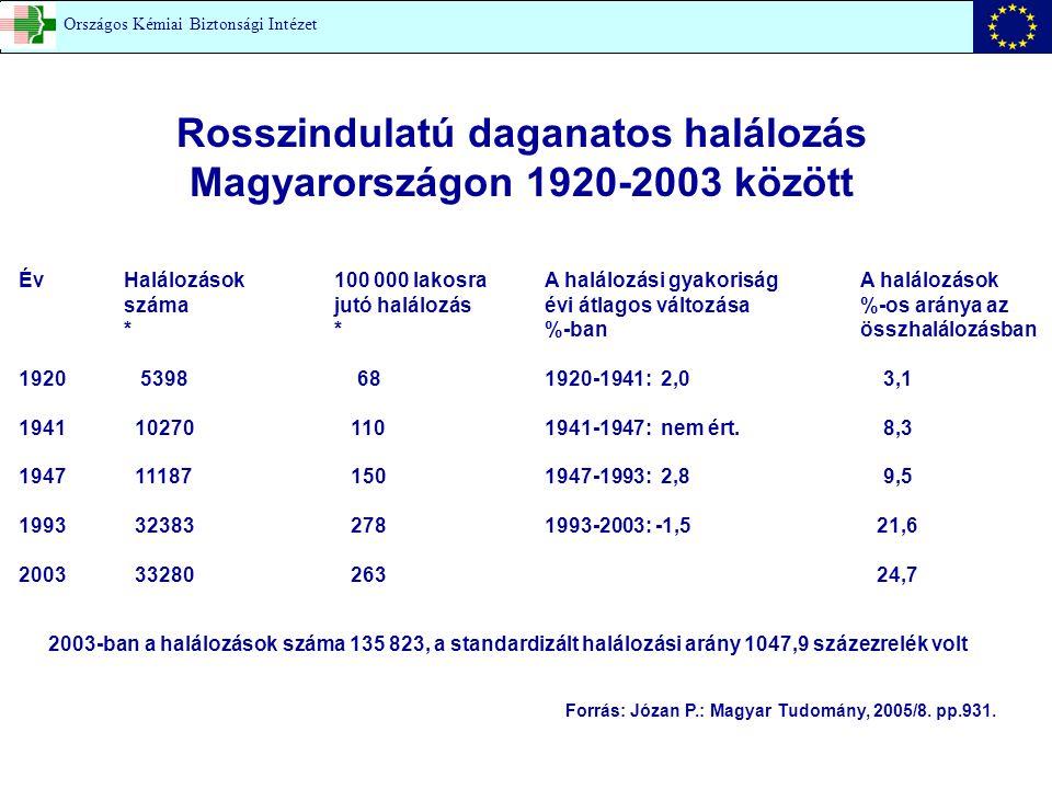 Rosszindulatú daganatos halálozás Magyarországon 1920-2003 között