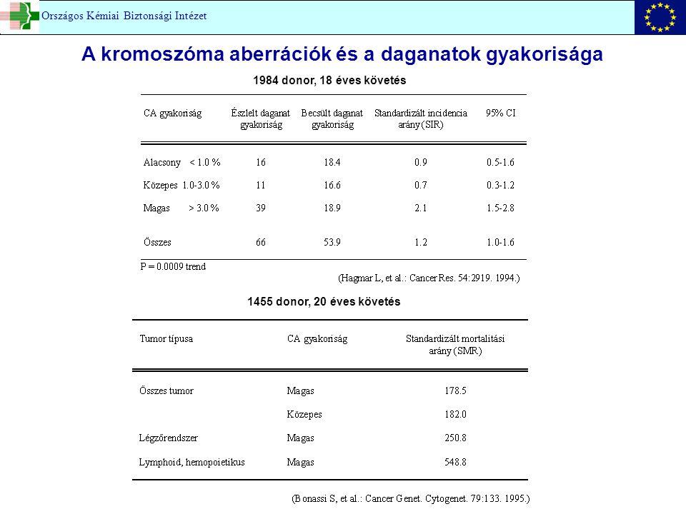 A kromoszóma aberrációk és a daganatok gyakorisága