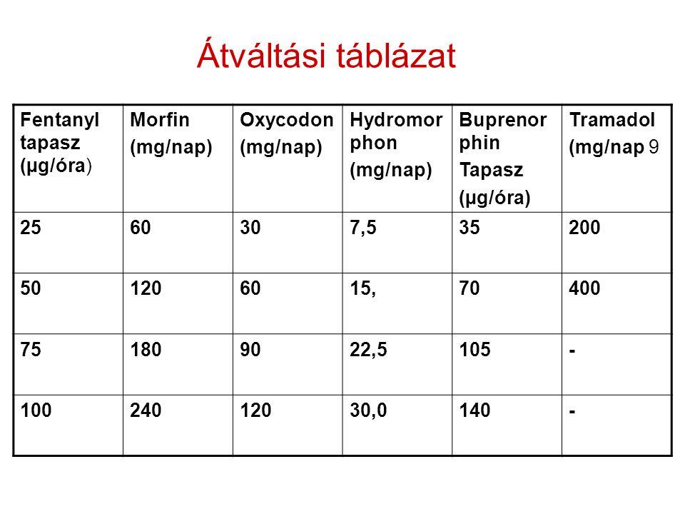 Átváltási táblázat Fentanyl tapasz (µg/óra) Morfin (mg/nap) Oxycodon