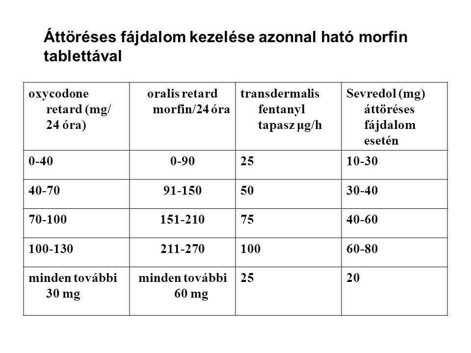oralis retard morfin/24 óra