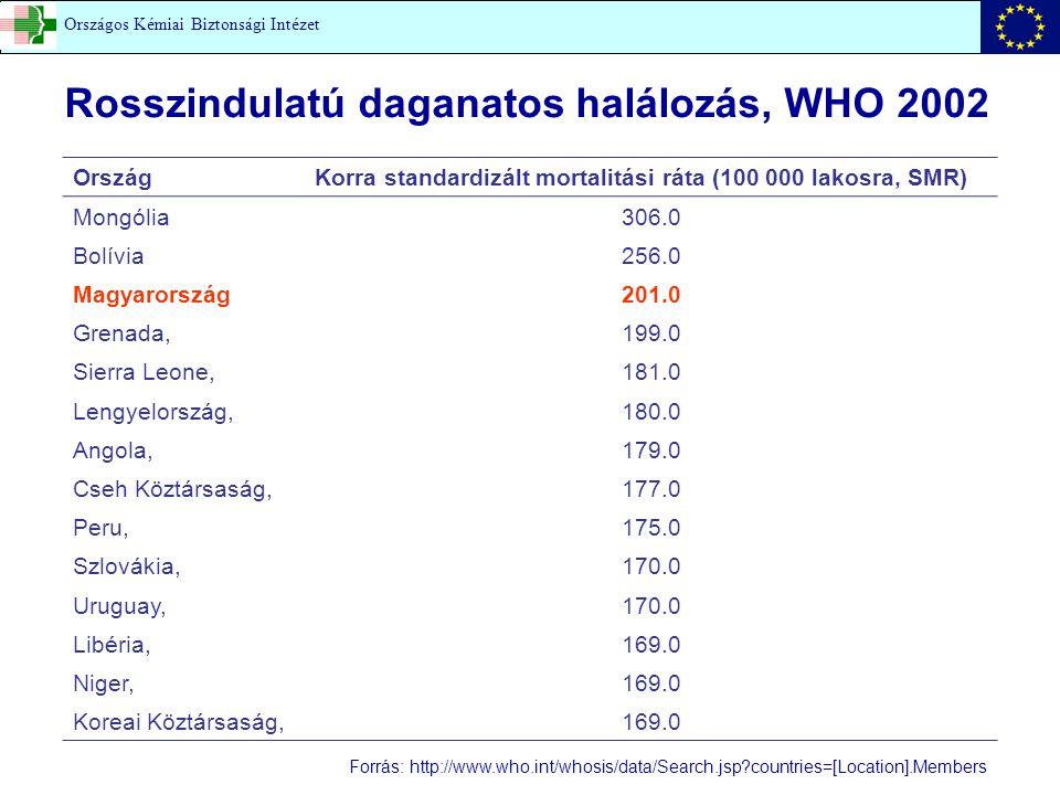 Rosszindulatú daganatos halálozás, WHO 2002