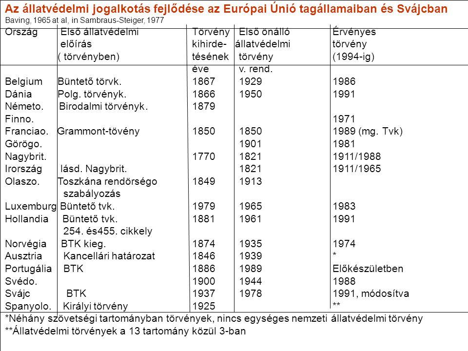 Az állatvédelmi jogalkotás fejlődése az Európai Únió tagállamaiban és Svájcban