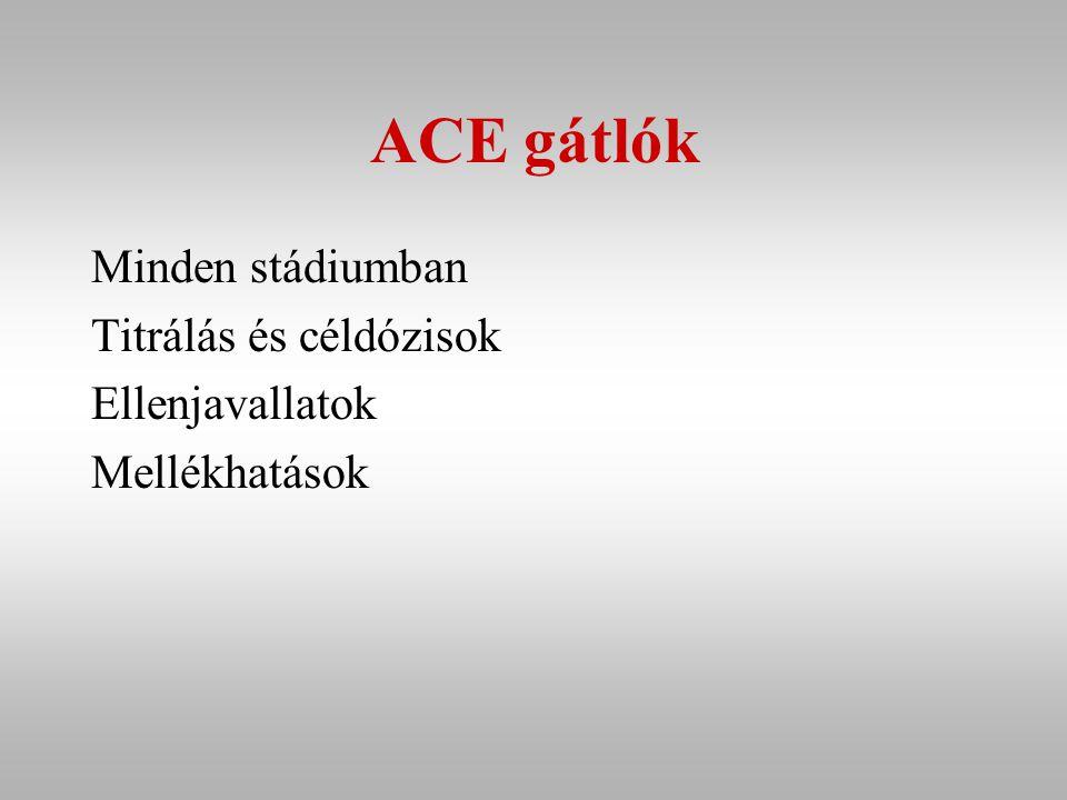 ACE gátlók Minden stádiumban Titrálás és céldózisok Ellenjavallatok