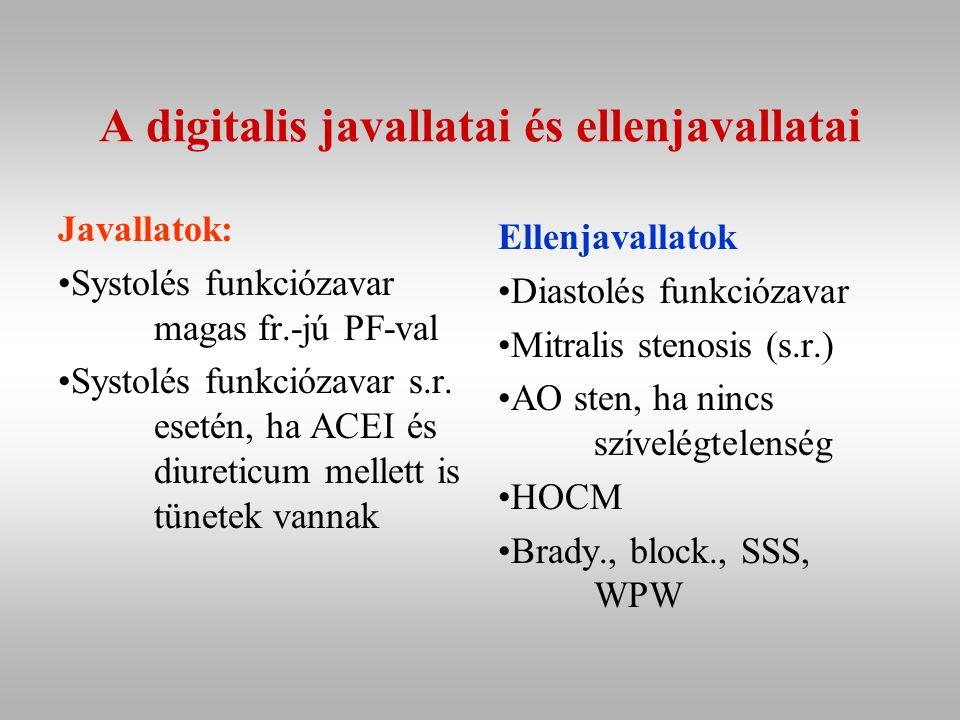 A digitalis javallatai és ellenjavallatai