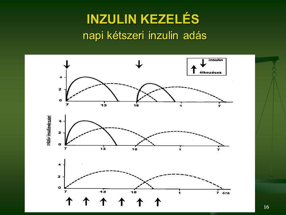 INZULIN KEZELÉS napi kétszeri inzulin adás