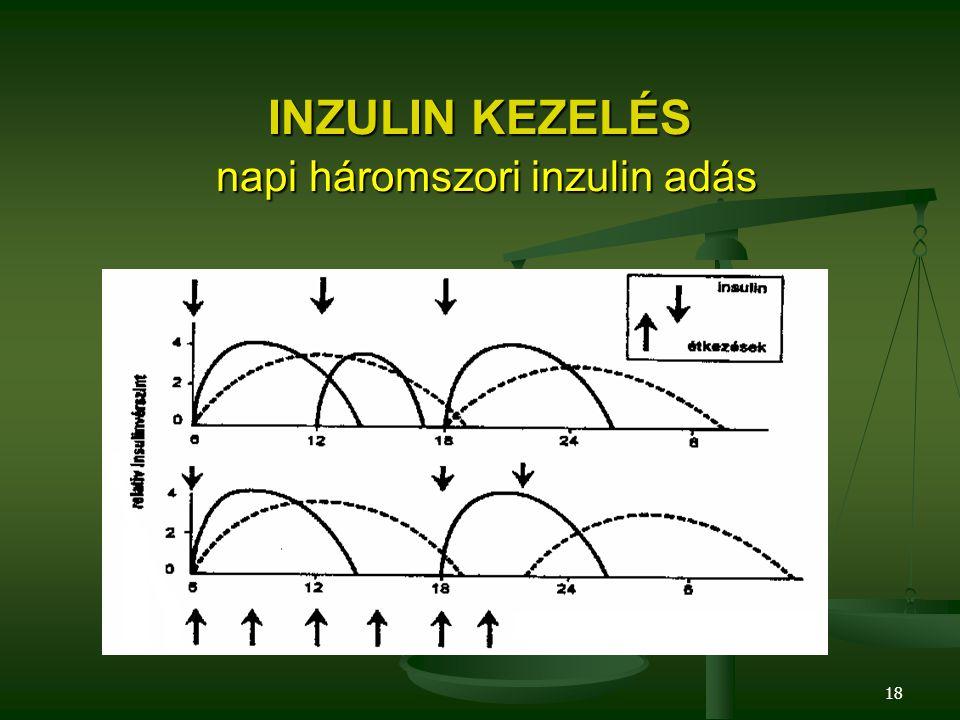 INZULIN KEZELÉS napi háromszori inzulin adás
