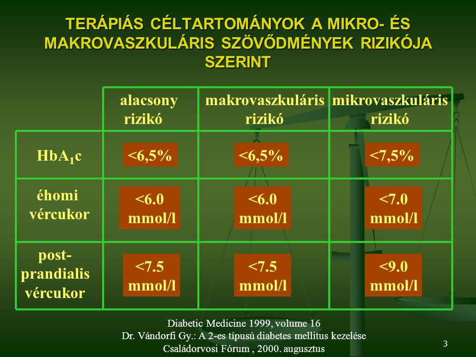 TERÁPIÁS CÉLTARTOMÁNYOK A MIKRO- ÉS MAKROVASZKULÁRIS SZÖVŐDMÉNYEK RIZIKÓJA SZERINT