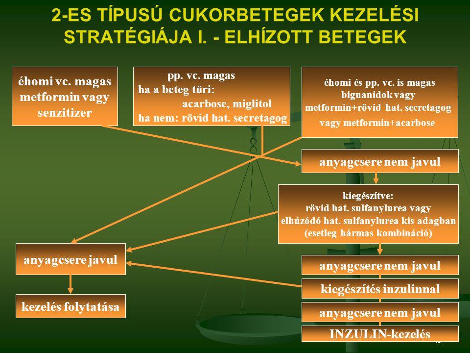 2-ES TÍPUSÚ CUKORBETEGEK KEZELÉSI STRATÉGIÁJA I. - ELHÍZOTT BETEGEK