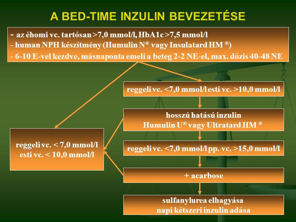 A BED-TIME INZULIN BEVEZETÉSE