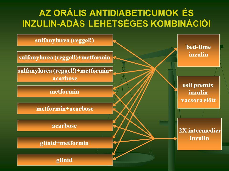 AZ ORÁLIS ANTIDIABETICUMOK ÉS INZULIN-ADÁS LEHETSÉGES KOMBINÁCIÓI