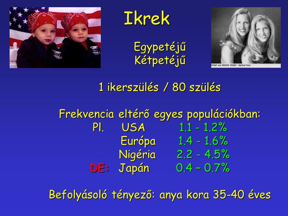 Ikrek Egypetéjű Kétpetéjű 1 ikerszülés / 80 szülés