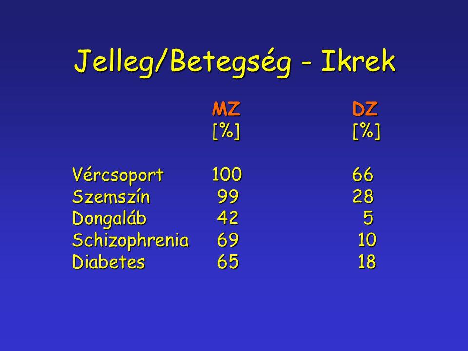 Jelleg/Betegség - Ikrek