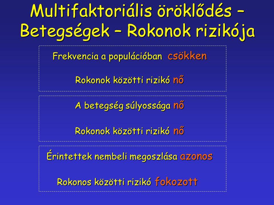 Multifaktoriális öröklődés – Betegségek – Rokonok rizikója