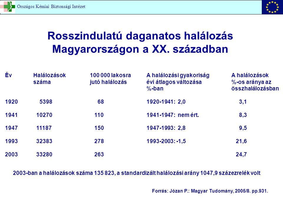 Rosszindulatú daganatos halálozás Magyarországon a XX. században