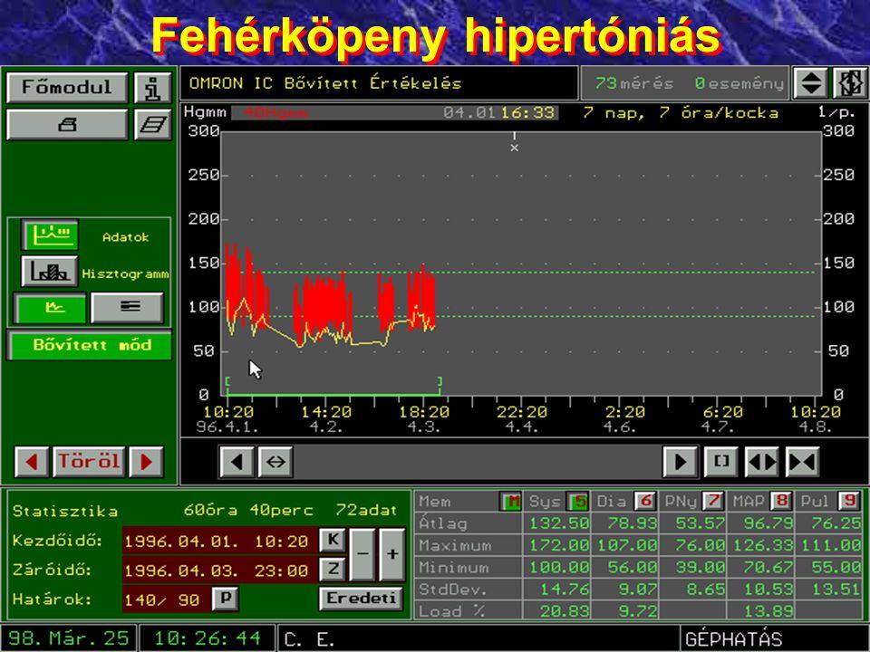 Fehérköpeny hipertóniás