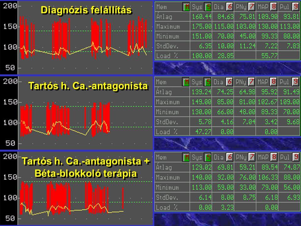 Tartós h. Ca.-antagonista + Béta-blokkoló terápia