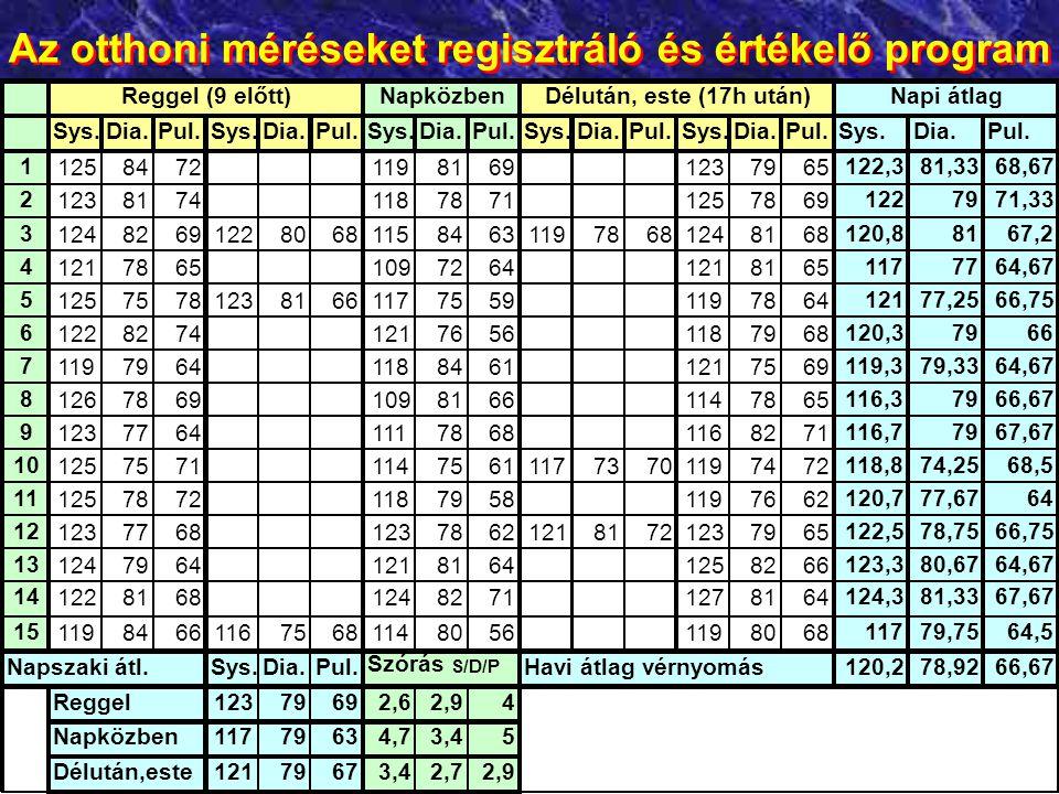 Az otthoni méréseket regisztráló és értékelő program