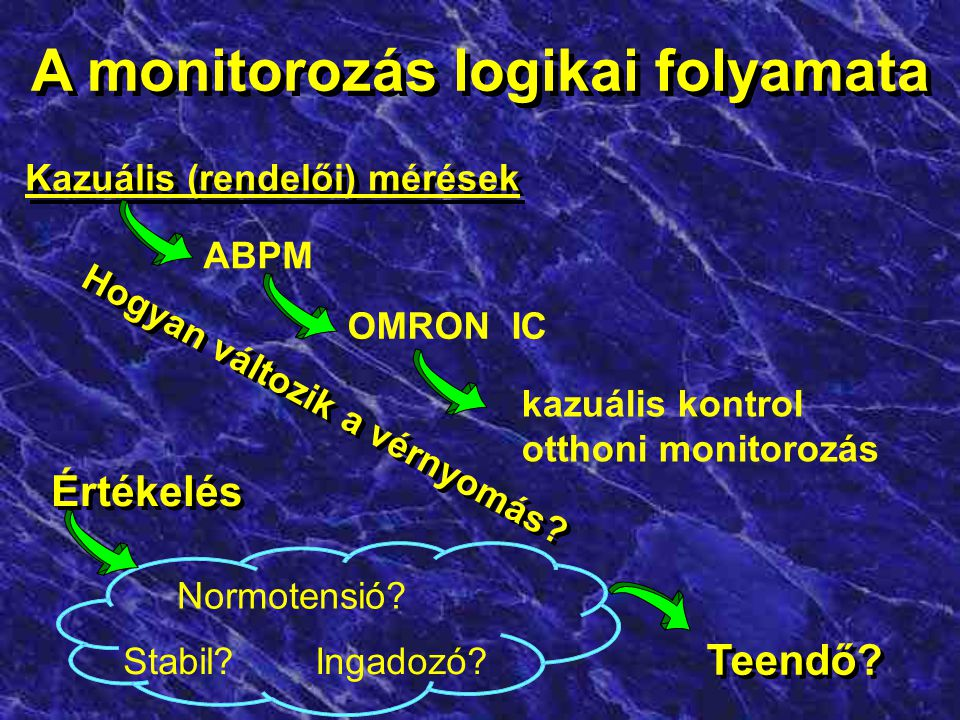 A monitorozás logikai folyamata