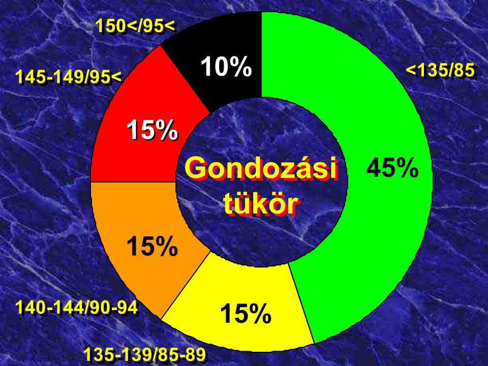 Gondozási tükör 10% 15% 45% 15% 15% 150</95< <135/85