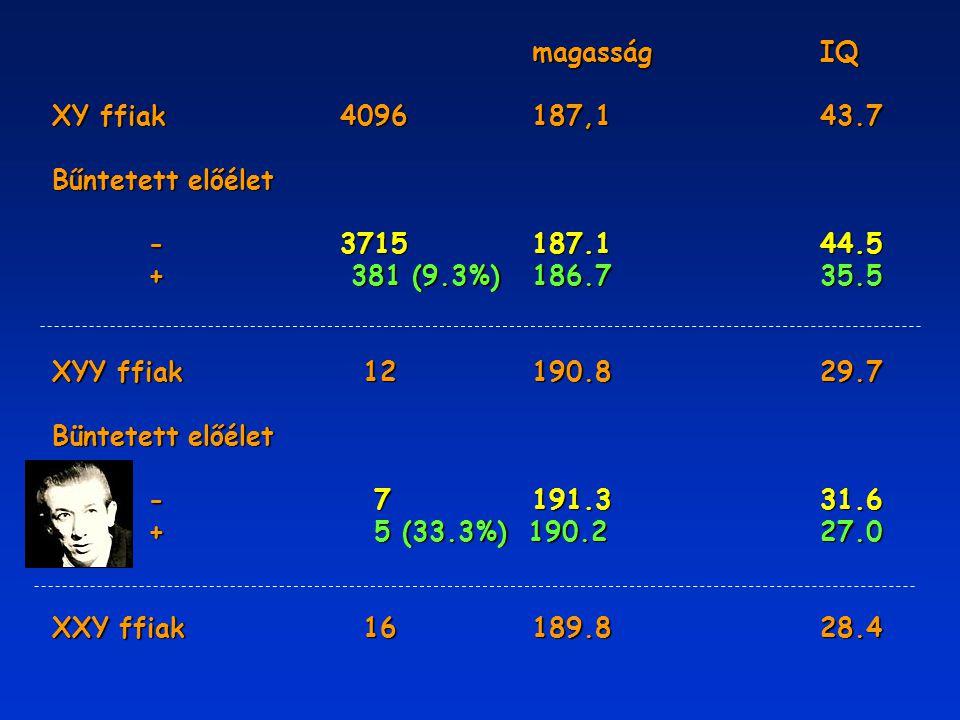 magasság IQ XY ffiak 4096 187,1 43.7. Bűntetett előélet. - 3715 187.1 44.5. + 381 (9.3%) 186.7 35.5.