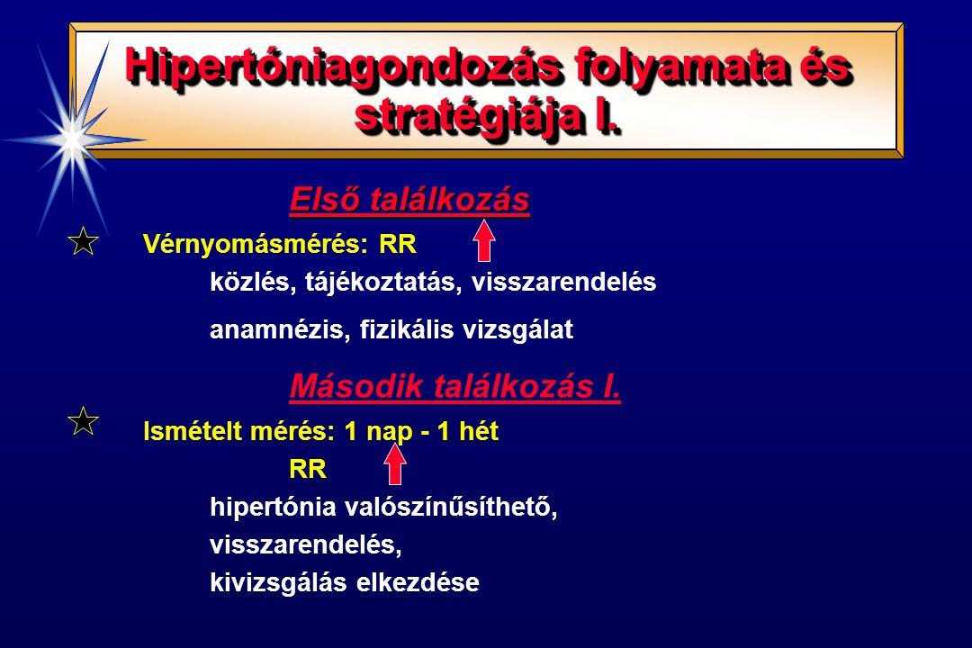 Hipertóniagondozás folyamata és stratégiája I.