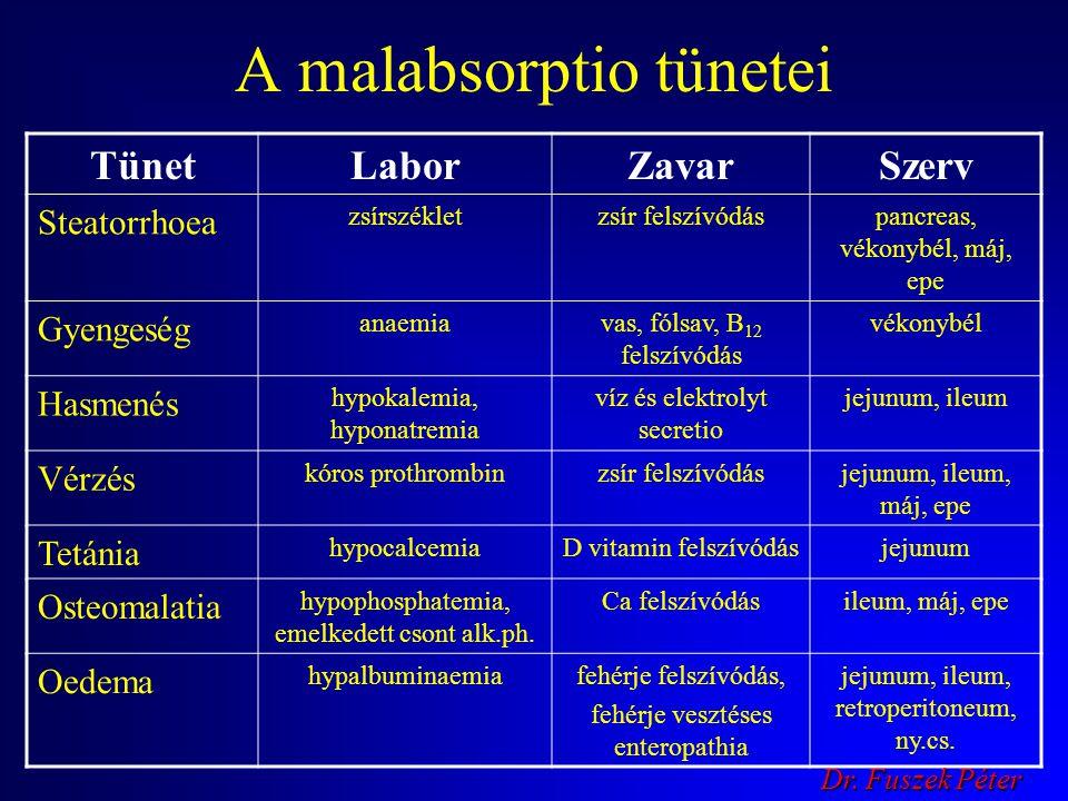 A malabsorptio tünetei