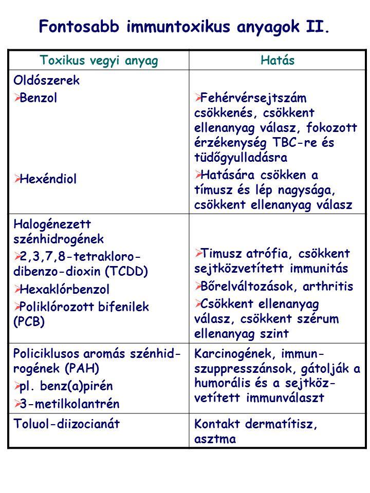 Fontosabb immuntoxikus anyagok II.