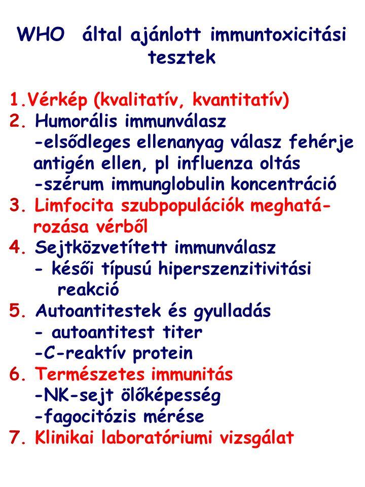 WHO által ajánlott immuntoxicitási