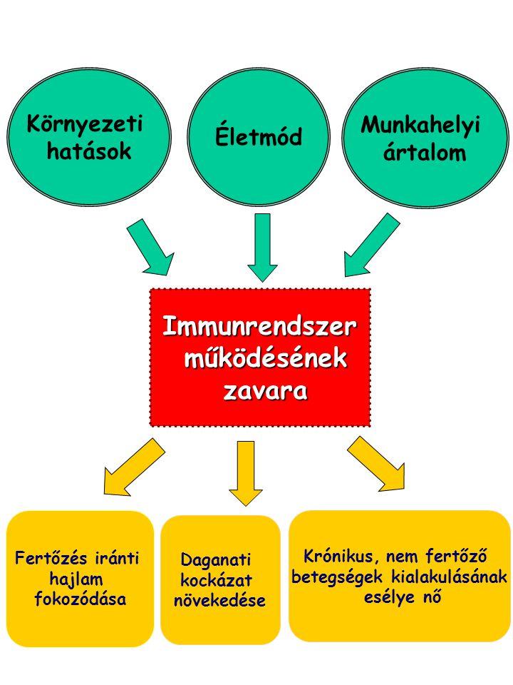 betegségek kialakulásának