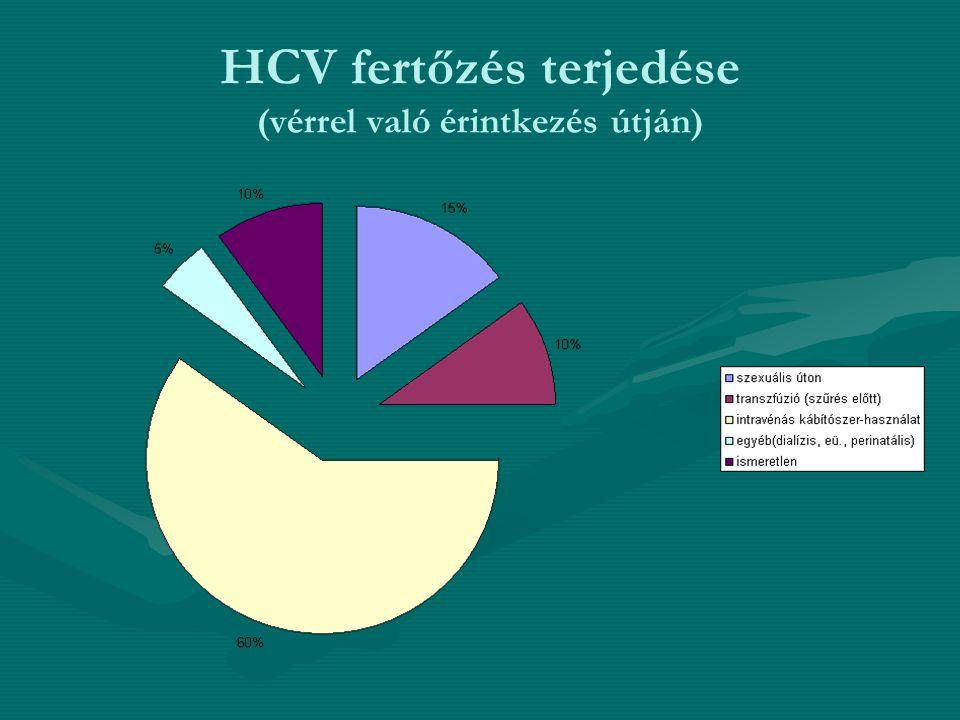HCV fertőzés terjedése (vérrel való érintkezés útján)