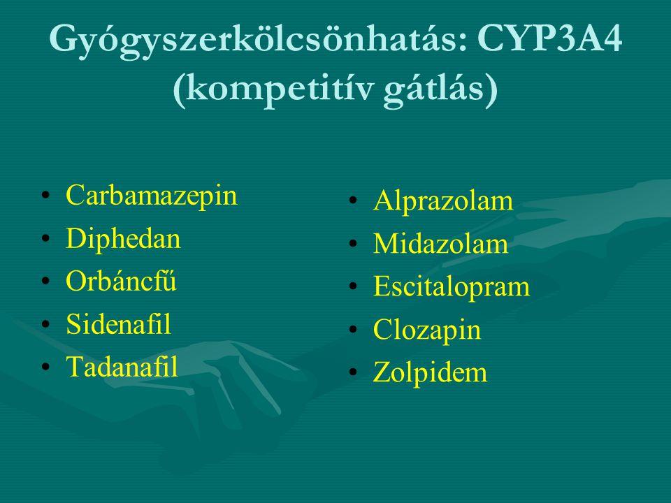 Gyógyszerkölcsönhatás: CYP3A4 (kompetitív gátlás)