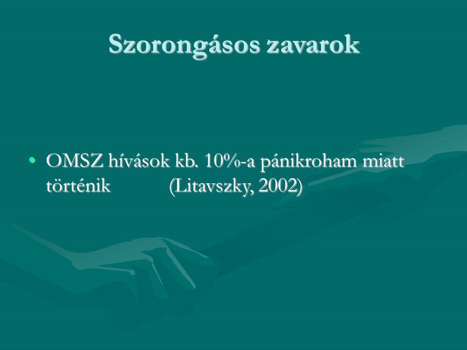 Szorongásos zavarok OMSZ hívások kb. 10%-a pánikroham miatt történik (Litavszky, 2002)