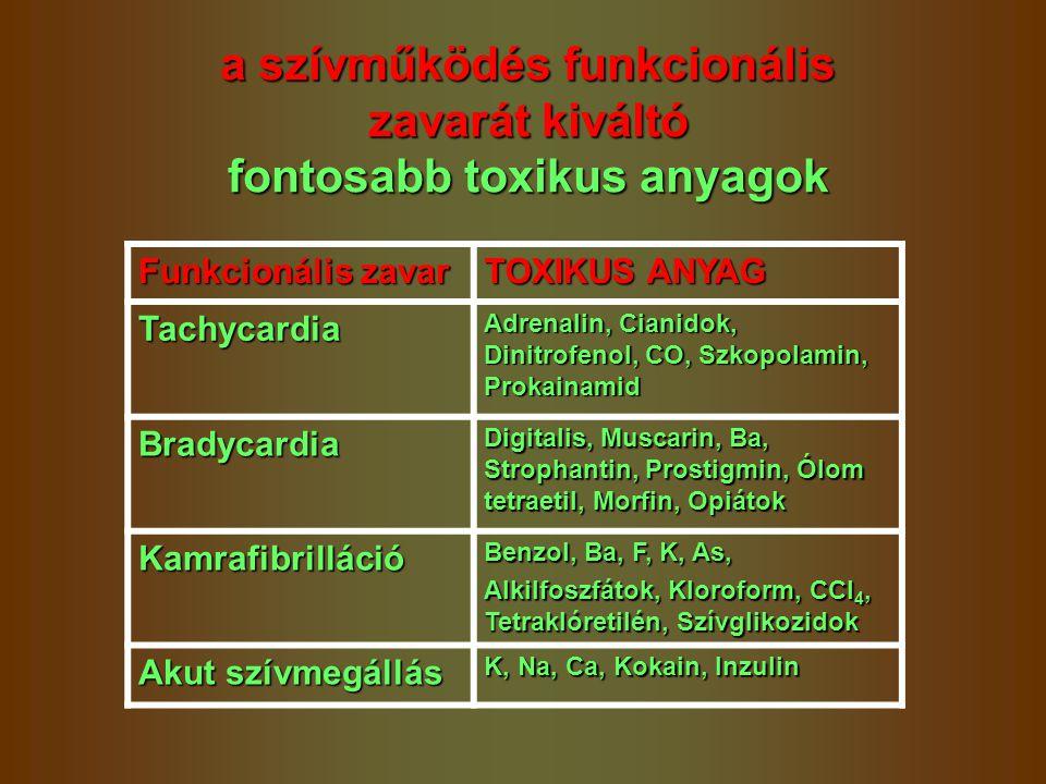 a szívműködés funkcionális zavarát kiváltó fontosabb toxikus anyagok