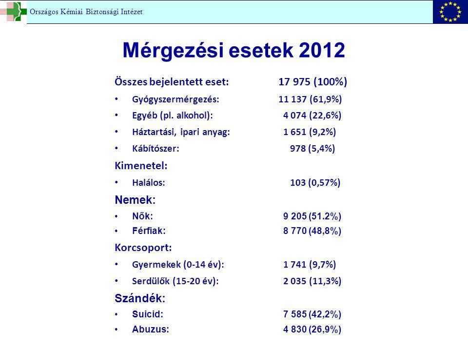Mérgezési esetek 2012 Összes bejelentett eset: 17 975 (100%)