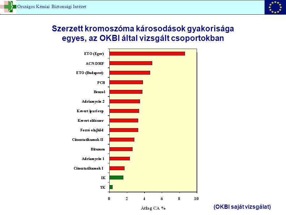 (OKBI saját vizsgálat)