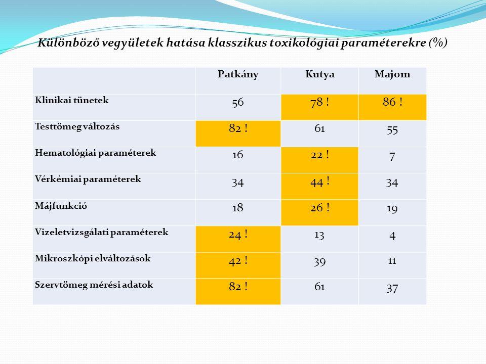 Különböző vegyületek hatása klasszikus toxikológiai paraméterekre (%)