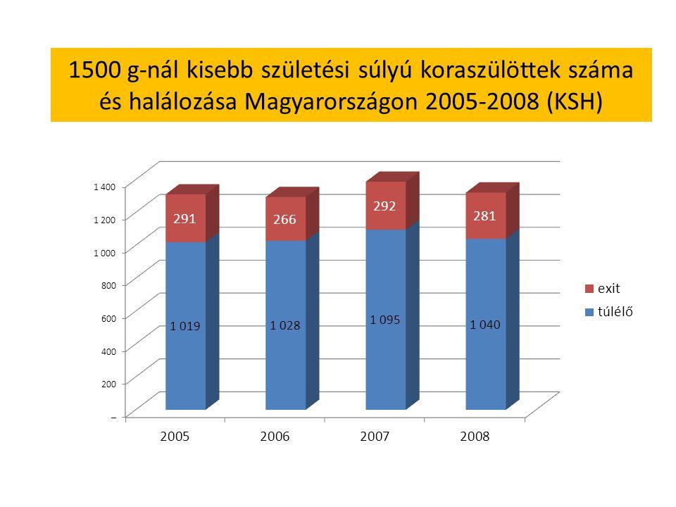 1500 g-nál kisebb születési súlyú koraszülöttek száma és halálozása Magyarországon 2005-2008 (KSH)