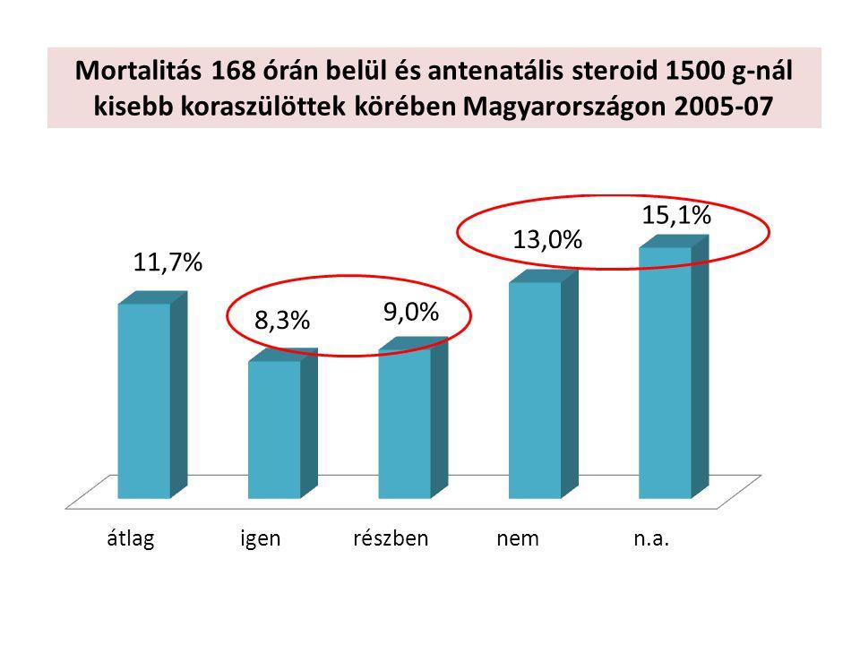 Mortalitás 168 órán belül és antenatális steroid 1500 g-nál kisebb koraszülöttek körében Magyarországon 2005-07