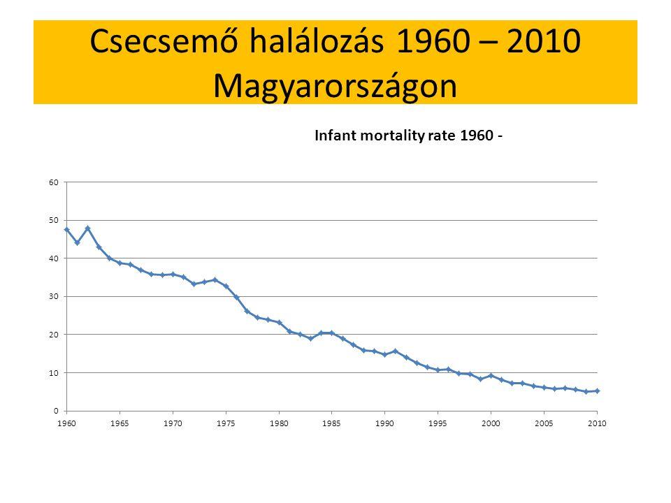 Csecsemő halálozás 1960 – 2010 Magyarországon